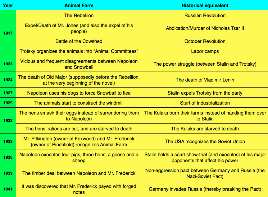1c5a84d42 ... Animal Farm. Picture. The table below compares the characters( objects places)  in the novel to the allegorical equivalent in history.
